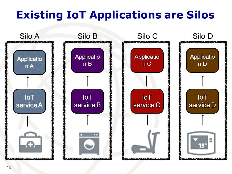 16 Existing IoT Applications are Silos IoT service A IoT service B IoT service C IoT service D Applicatio n A Applicatio n B Applicatio n C Applicatio n D Silo ASilo BSilo CSilo D