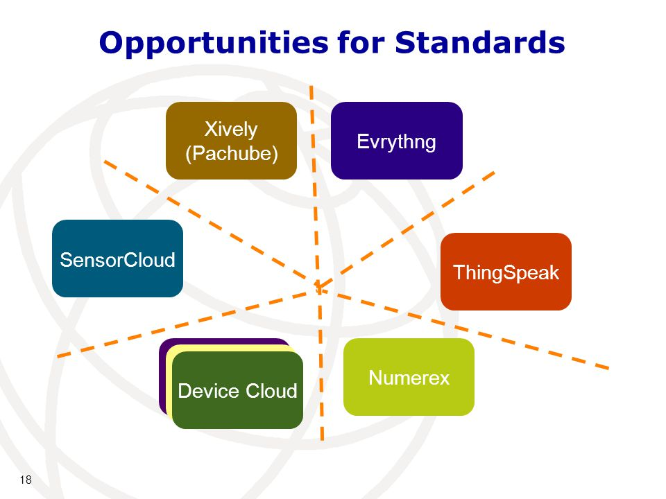 18 Opportunities for Standards ThingSpeak Xively (Pachube) SensorCloud Others...Numerex Others... Device Cloud Evrythng
