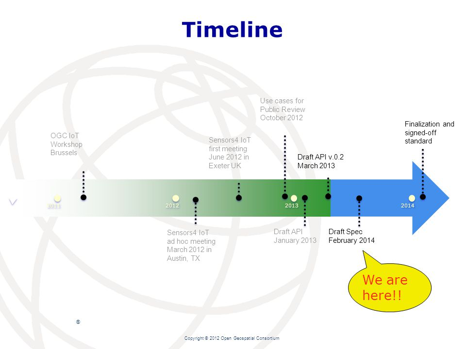 ® Timeline Copyright © 2012 Open Geospatial Consortium 2014 2013 2011 2012 Finalization and signed-off standard Draft API January 2013 OGC IoT Workshop Brussels Sensors4 IoT ad hoc meeting March 2012 in Austin, TX Sensors4 IoT first meeting June 2012 in Exeter UK Use cases for Public Review October 2012 Draft API v.0.2 March 2013 We are here!.