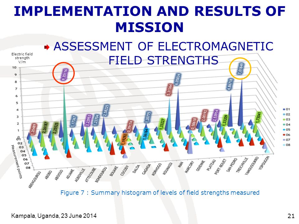 Kampala, Uganda, 23 June 2014 21 IMPLEMENTATION AND RESULTS OF MISSION ASSESSMENT OF ELECTROMAGNETIC FIELD STRENGTHS Figure 7 : Summary histogram of l