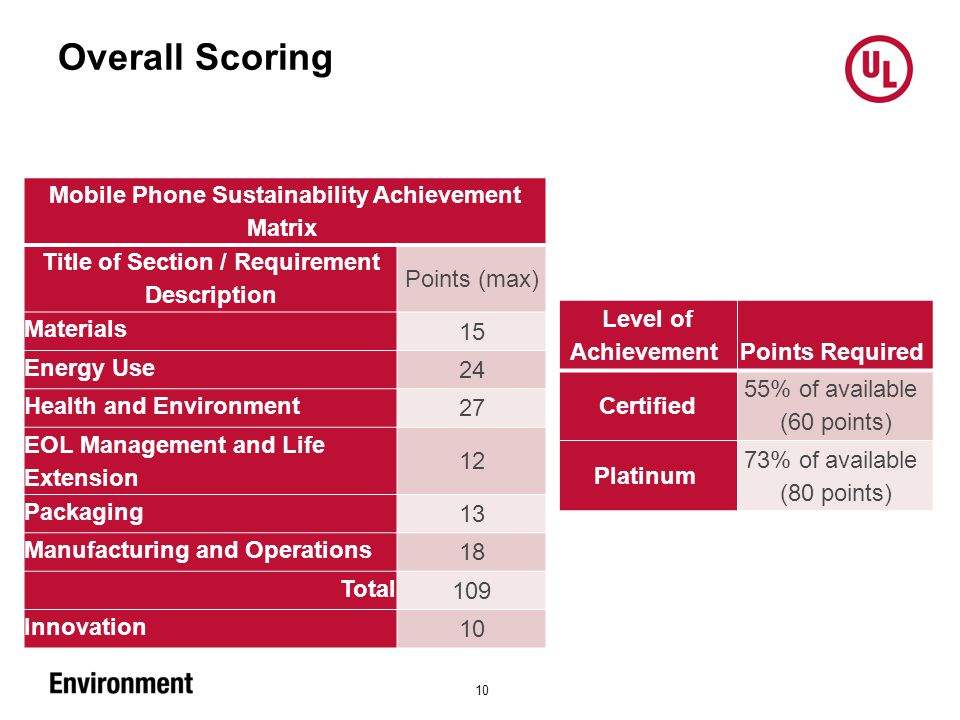 Overall Scoring 10 Mobile Phone Sustainability Achievement Matrix Title of Section / Requirement Description Points (max) Materials 15 Energy Use 24 Health and Environment 27 EOL Management and Life Extension 12 Packaging 13 Manufacturing and Operations 18 Total 109 Innovation 10 Level of Achievement Points Required Certified 55% of available (60 points) Platinum 73% of available (80 points)