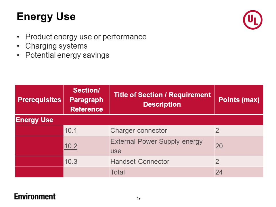 Energy Use 19 Product energy use or performance Charging systems Potential energy savings Prerequisites Section/ Paragraph Reference Title of Section / Requirement Description Points (max) Energy Use 10.1 Charger connector 2 10.2 External Power Supply energy use 20 10.3 Handset Connector 2 Total 24