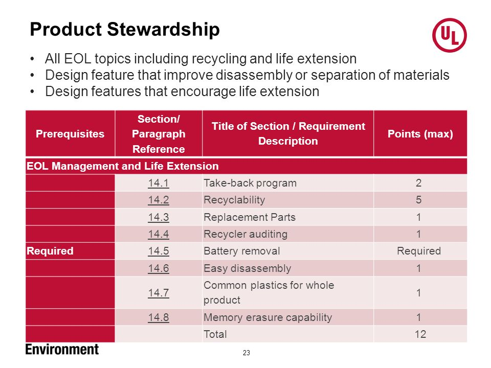 Product Stewardship 23 Prerequisites Section/ Paragraph Reference Title of Section / Requirement Description Points (max) EOL Management and Life Extension 14.1 Take-back program 2 14.2 Recyclability 5 14.3 Replacement Parts 1 14.4 Recycler auditing 1 Required 14.5 Battery removal Required 14.6 Easy disassembly 1 14.7 Common plastics for whole product 1 14.8 Memory erasure capability 1 Total 12 All EOL topics including recycling and life extension Design feature that improve disassembly or separation of materials Design features that encourage life extension