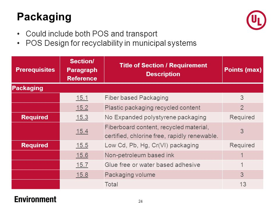 Packaging 24 Prerequisites Section/ Paragraph Reference Title of Section / Requirement Description Points (max) Packaging 15.1 Fiber based Packaging 3 15.2 Plastic packaging recycled content 2 Required 15.3 No Expanded polystyrene packaging Required 15.4 Fiberboard content, recycled material, certified, chlorine free, rapidly renewable.