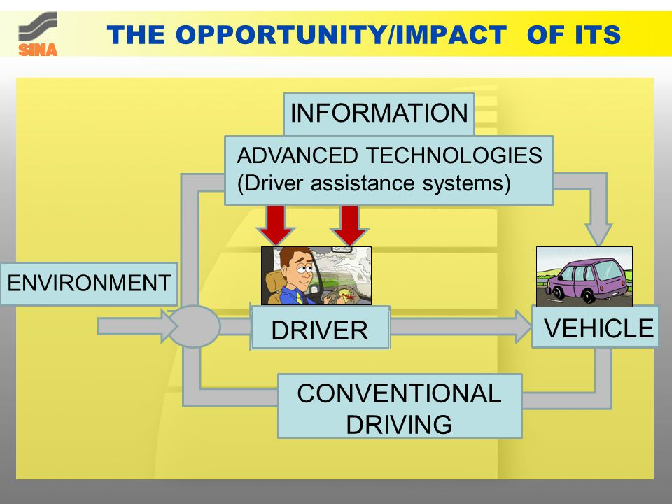 THE OPPORTUNITY/IMPACT OF ITS INFORMATION VEHICLE DRIVER ENVIRONMENT CONVENTIONAL DRIVING ADVANCED TECHNOLOGIES (Driver assistance systems)