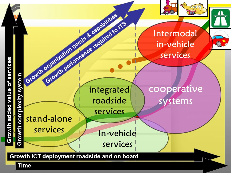 In-vehicle services Growth ICT deployment roadside and on board cooperative systems integrated roadside services stand-alone services Growth organization needs & capabilities Growth performance required to ITS Growth complexity system Time Intermodal in-vehicle services Growth added value of services