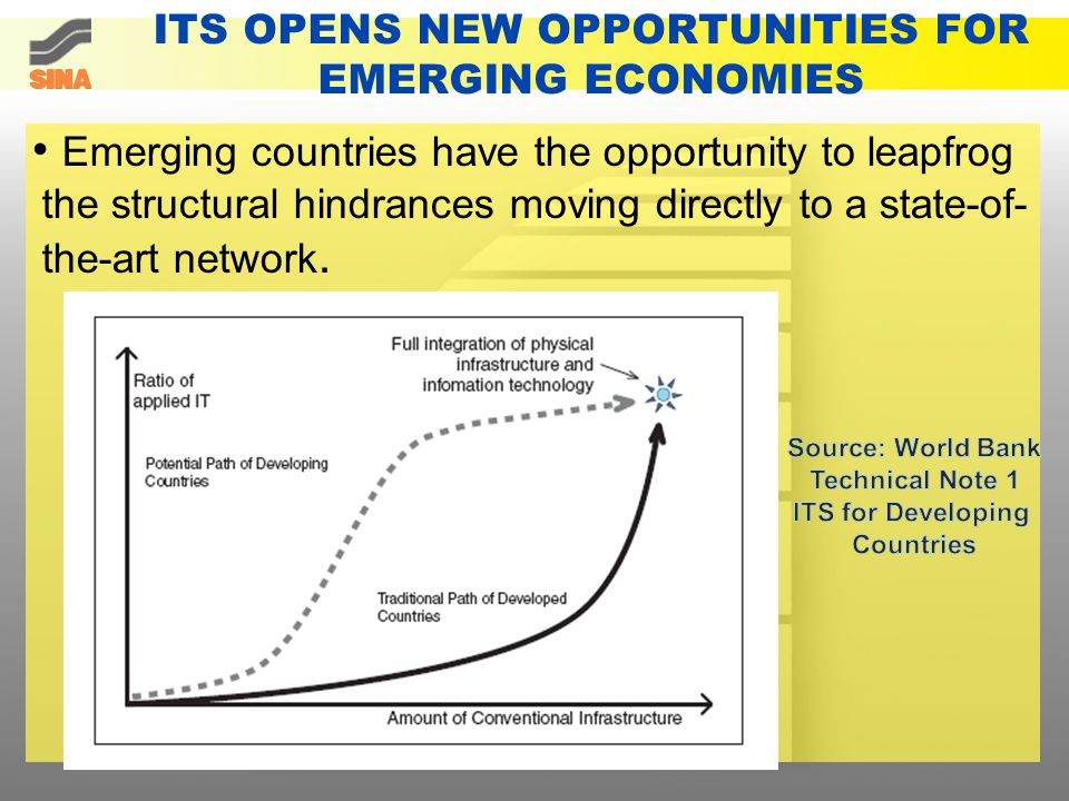 ITS OPENS NEW OPPORTUNITIES FOR EMERGING ECONOMIES Emerging countries have the opportunity to leapfrog the structural hindrances moving directly to a state-of- the-art network.