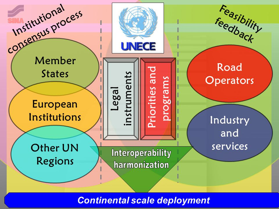 Feasibility feedback Institutional consensus process Member States European Institutions Road Operators Industry and services Legal instruments Priorities and programs Other UN Regions Continental scale deployment