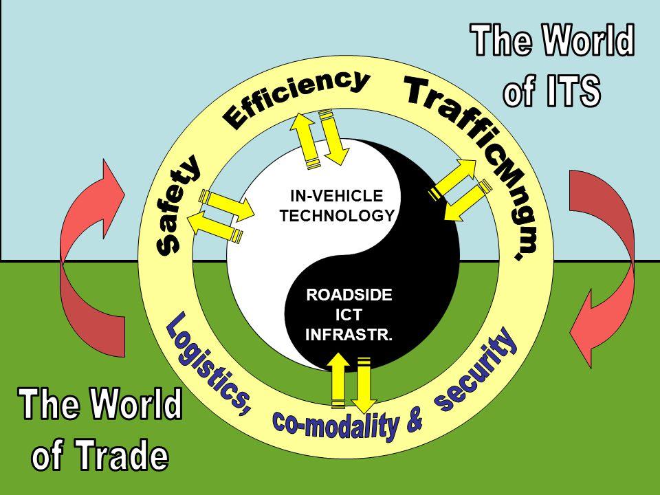 IN-VEHICLE TECHNOLOGY ROADSIDE ICT INFRASTR.