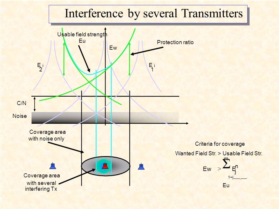 Interference by several Transmitters Usable field strength Eu E i 2 Protection ratio Ew E i 1 C/N Noise Coverage area with noise only Criteria for coverage Wanted Field Str.