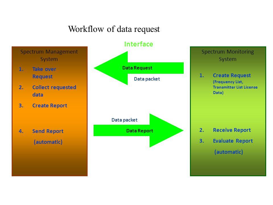 Workflow of data request Spectrum Monitoring System Spectrum Management System Data Request Data packet 1.Create Request (Frequency List, Transmitter List License Data) 2.Receive Report 3.Evaluate Report (automatic) Data Report Data packet 1.Take over Request 2.Collect requested data 3.Create Report 4.Send Report (automatic) Interface