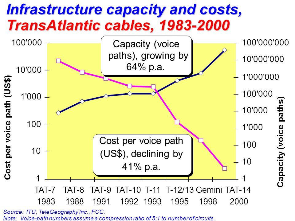 1 10 100 1 000 10 000 100 000 TAT-7 1983 TAT-8 1988 TAT-9 1991 TAT-10 1992 T-11 1993 T-12/13 1995 Gemini 1998 TAT-14 2000 Cost per voice path (US$) 1 10 100 1 000 10 000 100 000 1 000 000 100 000 000 Capacity (voice paths) Cost per voice path (US$), declining by 41% p.a.