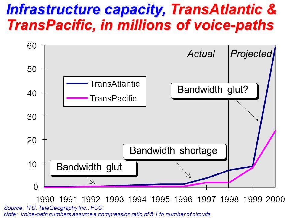 0 10 20 30 40 50 60 19901991199219931994199519961997199819992000 TransAtlantic TransPacific ActualProjected Bandwidth glut Bandwidth shortage Bandwidt