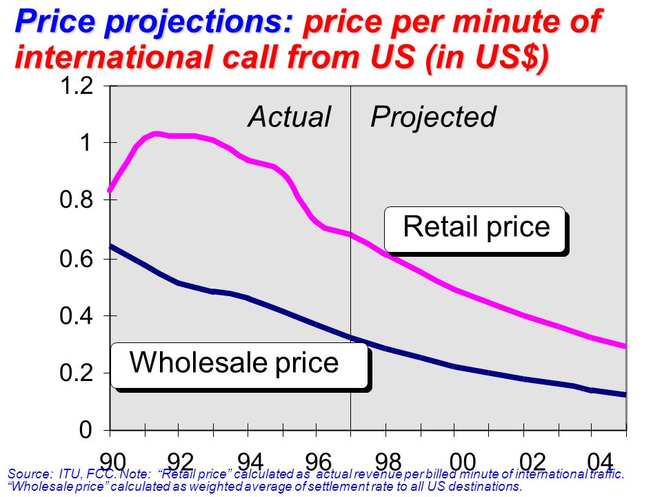 0 0.2 0.4 0.6 0.8 1 1.2 9092949698000204 ActualProjected Retail price Wholesale price Price projections: price per minute of international call from U