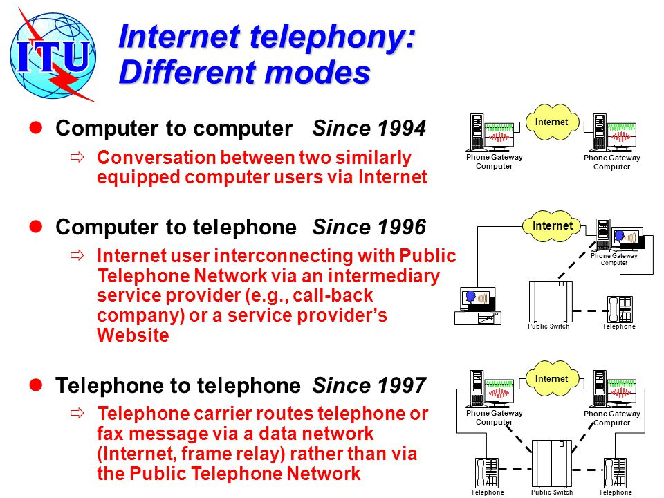 Computer to computerSince 1994  Conversation between two similarly equipped computer users via Internet Computer to telephoneSince 1996  Internet user interconnecting with Public Telephone Network via an intermediary service provider (e.g., call-back company) or a service provider's Website Telephone to telephone Since 1997  Telephone carrier routes telephone or fax message via a data network (Internet, frame relay) rather than via the Public Telephone Network Internet telephony: Different modes Phone Gateway Computer TelephonePublic Switch Internet Phone Gateway Computer