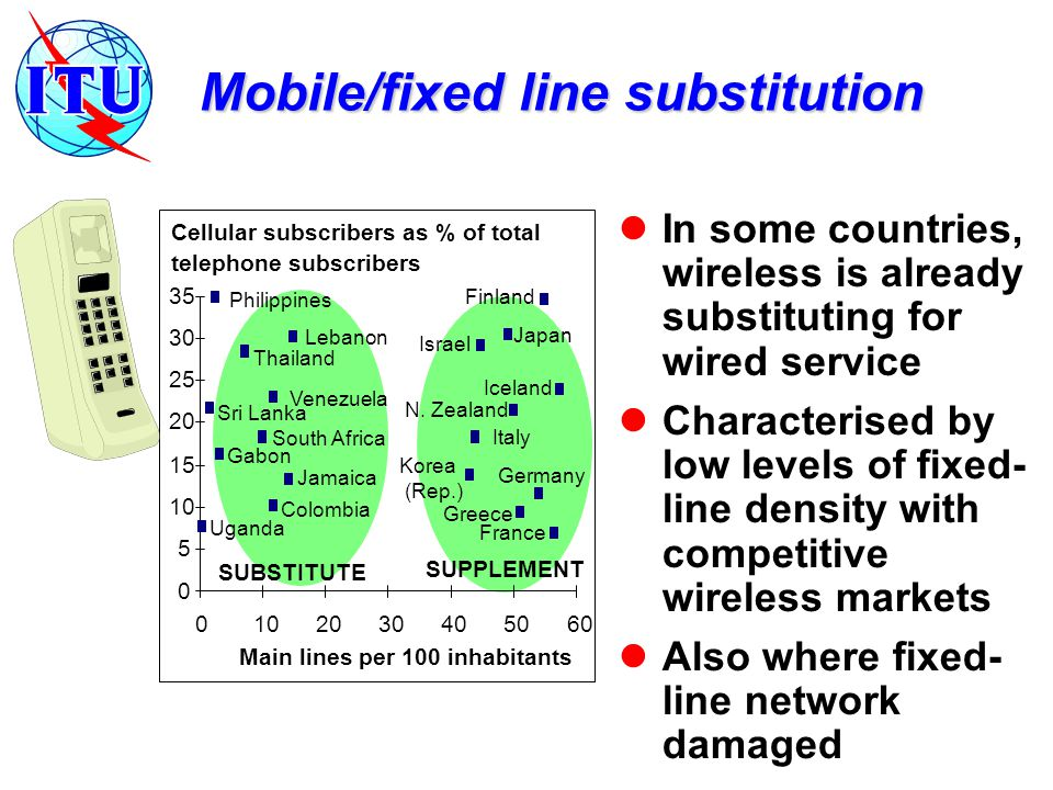 Mobile/fixed line substitution In some countries, wireless is already substituting for wired service Characterised by low levels of fixed- line density with competitive wireless markets Also where fixed- line network damaged 0 5 10 15 20 25 30 35 0102030405060 Main lines per 100 inhabitants Cellular subscribers as % of total telephone subscribers Philippines Finland Thailand Lebanon Israel Japan Jamaica SUBSTITUTE Venezuela South Africa Iceland N.