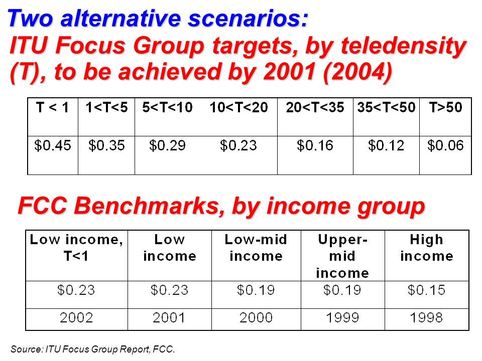 Two alternative scenarios: Source: ITU Focus Group Report, FCC.