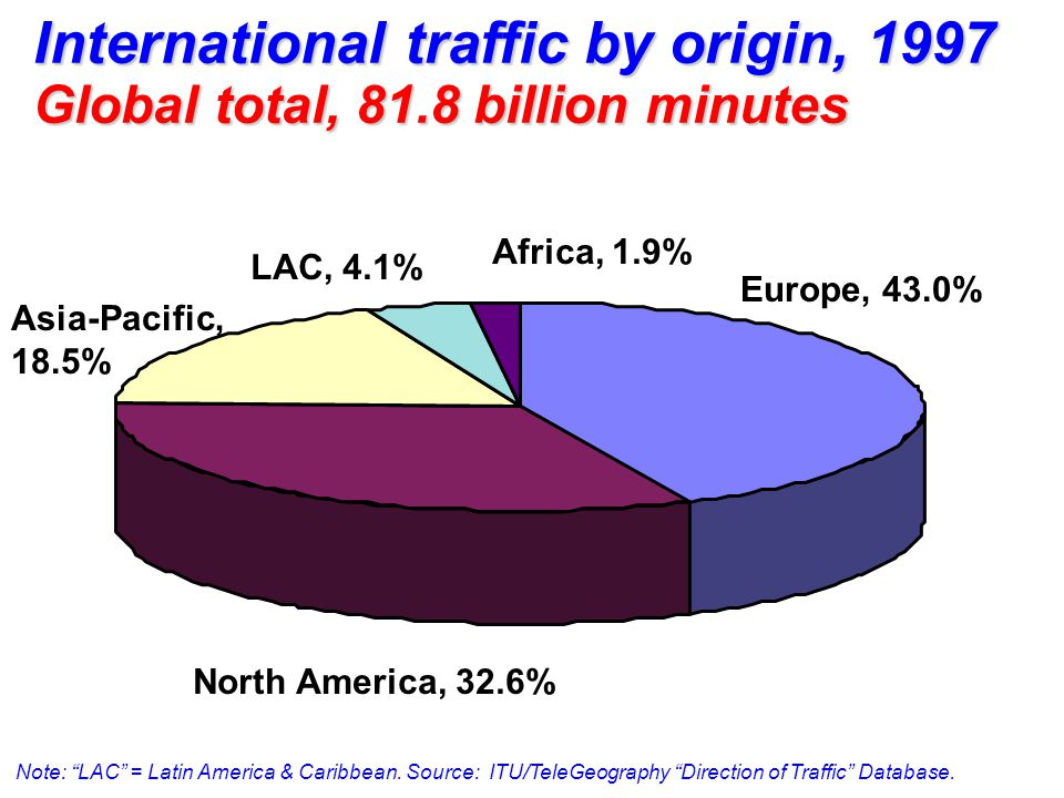Europe, 43.0% North America, 32.6% Asia-Pacific, 18.5% LAC, 4.1% Africa, 1.9% International traffic by origin, 1997 Global total, 81.8 billion minutes