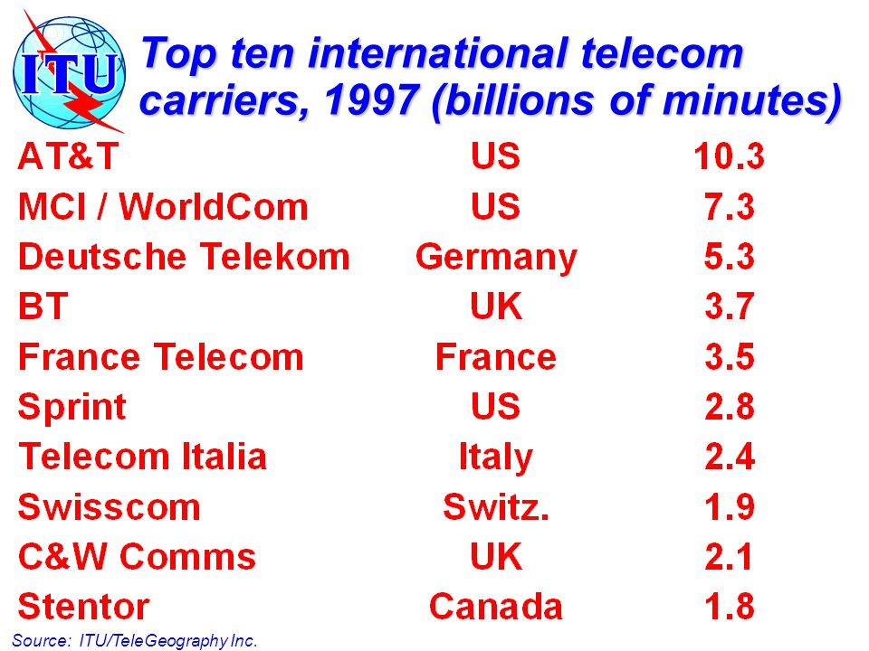 Forecasting to 2005 by identifying discontinuities By 2001, less than 10% of int'l traffic will use accounting rate system  Domestic interconnect fees will be dominant mode Major price cuts in international calls after 2002/2003  Availability of new infrastructures  Impact of Internet pricing model (distance and duration independent) Mobiles exceed fixed-line phones in OECD countries by 2004/2005  Introduction of third generation mobiles after 2000  Generational shift, as new users reject fixed-lines