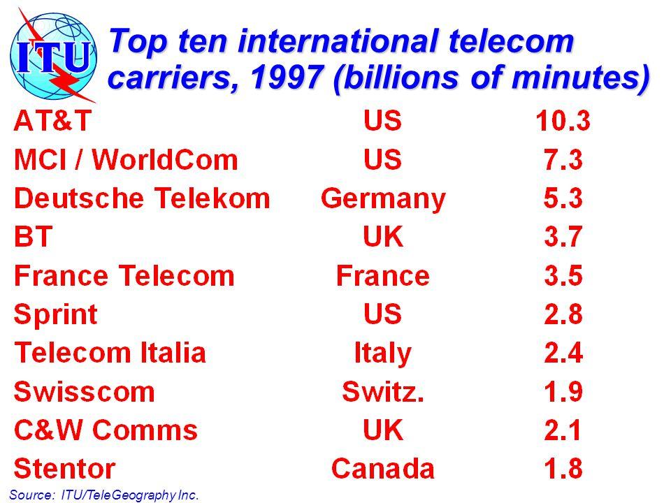 Top ten international telecom carriers, 1997 (billions of minutes) Source: ITU/TeleGeography Inc.