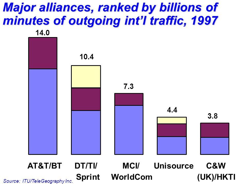 AT&T/BTDT/TI/ Sprint MCI/ WorldCom UnisourceC&W (UK)/HKTI 14.0 10.4 7.3 4.4 3.8 Major alliances, ranked by billions of minutes of outgoing int'l traffic, 1997 Source: ITU/TeleGeography Inc.