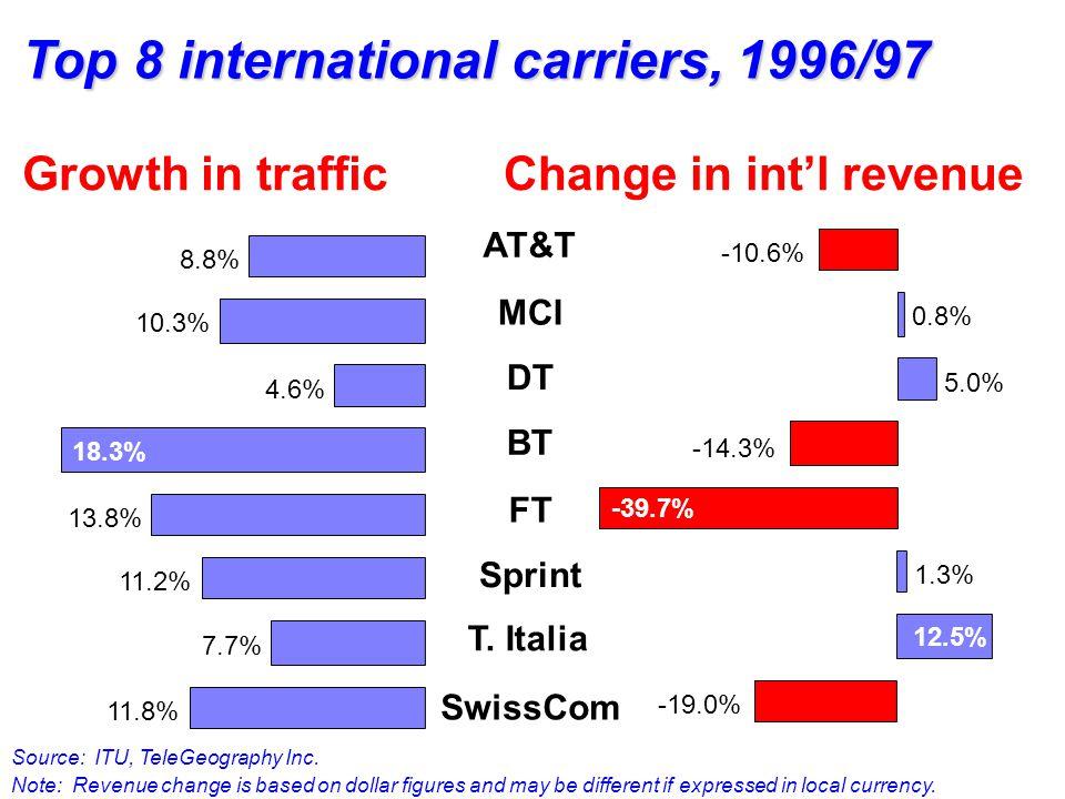 AT&T MCI DT BT FT Sprint T. Italia SwissCom 8.8% 10.3% 4.6% 13.8% 11.2% 7.7% 11.8% 18.3% -10.6% 0.8% 5.0% -14.3% 1.3% 12.5% -19.0% -39.7% Top 8 intern