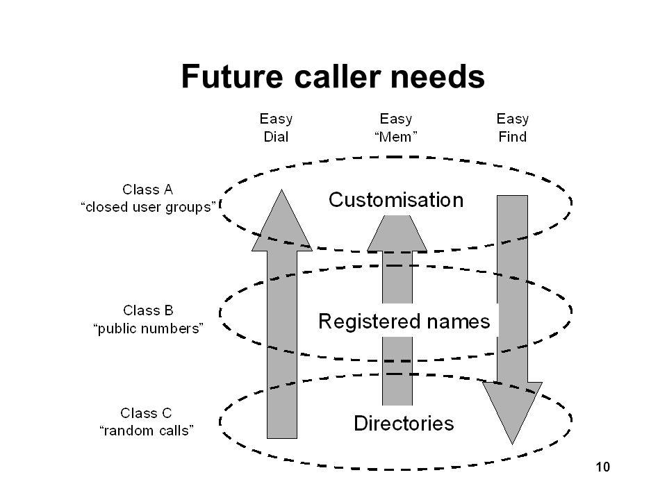 10 Future caller needs