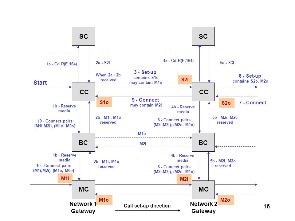 16 Network 1 Gateway Network 2 Gateway Call set-up direction 4b - Reserve media 4b - Reserve media 4a - Cd R(E.164) M1o M2i S2i S1o S2o M2o 6 - Set-up contains S2o, M2o 8 - Connect pairs (M2i,M3i), (M2o, M1o) 8 - Connect pairs (M2i,M3i), (M2o, M1o) M1i 2a - S2i 2b - M1i, M1o reserved 2b - M1i, M1o reserved 7 - Connect 5b - M2i, M2o reserved 5b - M2i, M20 reserved 5a - S3i 9 - Connect may contain M2i M2i 1a - Cd R(E.164) 1b - Reserve media 1b - Reserve media 3 - Set-up contains S1o may contain M1o When 2a +2b received M1o 10 - Connect pairs (M1i,M2i), (M1o, M0o) 10 - Connect pairs (M1i,M2i), (M1o, M0o) Start SC CC BC MC SC CC BC MC