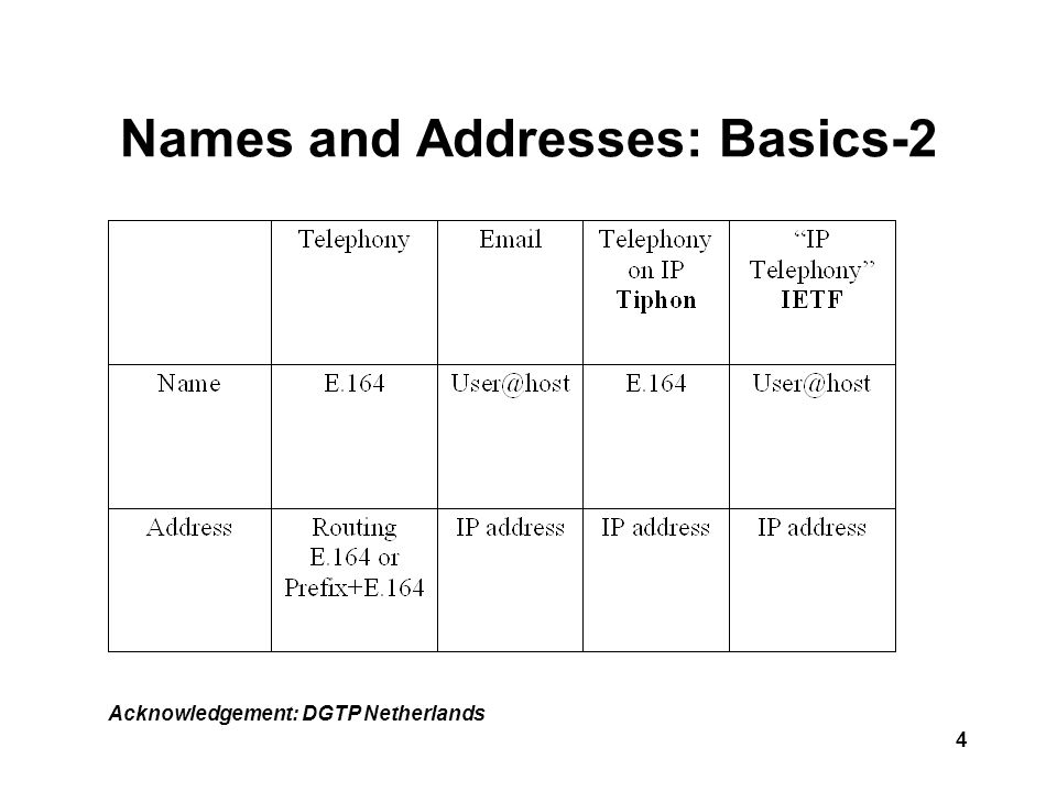 4 Names and Addresses: Basics-2 Acknowledgement: DGTP Netherlands