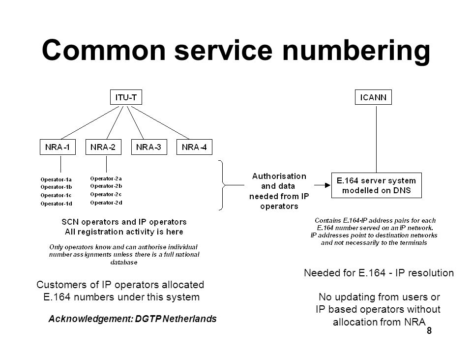 8 Common service numbering Acknowledgement: DGTP Netherlands Needed for E.164 - IP resolution No updating from users or IP based operators without allocation from NRA Customers of IP operators allocated E.164 numbers under this system