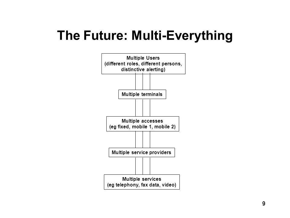 9 The Future: Multi-Everything Multiple Users (different roles, different persons, distinctive alerting) Multiple terminals Multiple accesses (eg fixed, mobile 1, mobile 2) Multiple service providers Multiple services (eg telephony, fax data, video)
