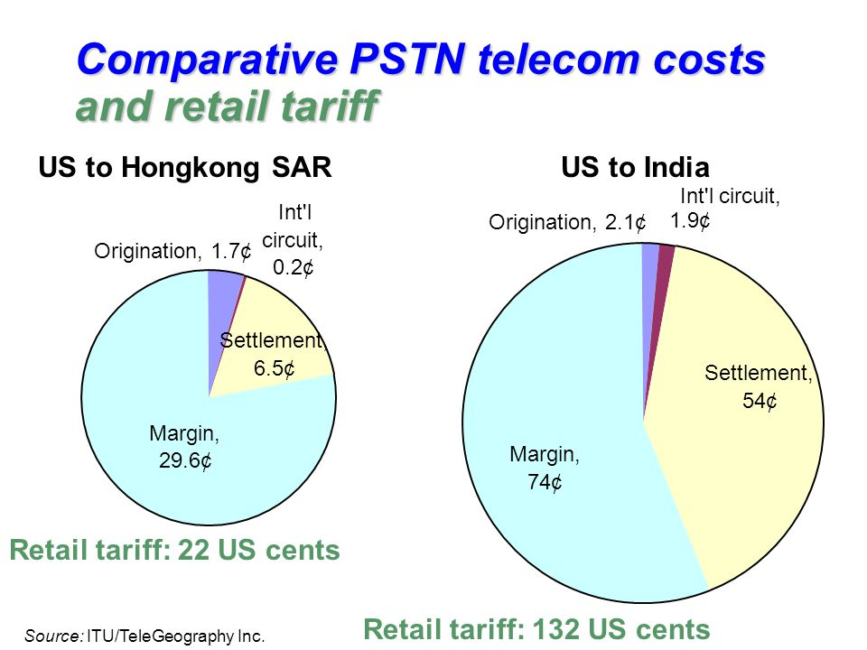 Comparative PSTN telecom costs and retail tariff Margin, 29.6¢ Int l circuit, 0.2¢ Origination, 1.7¢ Settlement, 6.5¢ Margin, 74¢ Settlement, 54¢ Int l circuit, 1.9¢ Origination, 2.1¢ US to Hongkong SARUS to India Retail tariff: 22 US cents Retail tariff: 132 US cents Source: ITU/TeleGeography Inc.