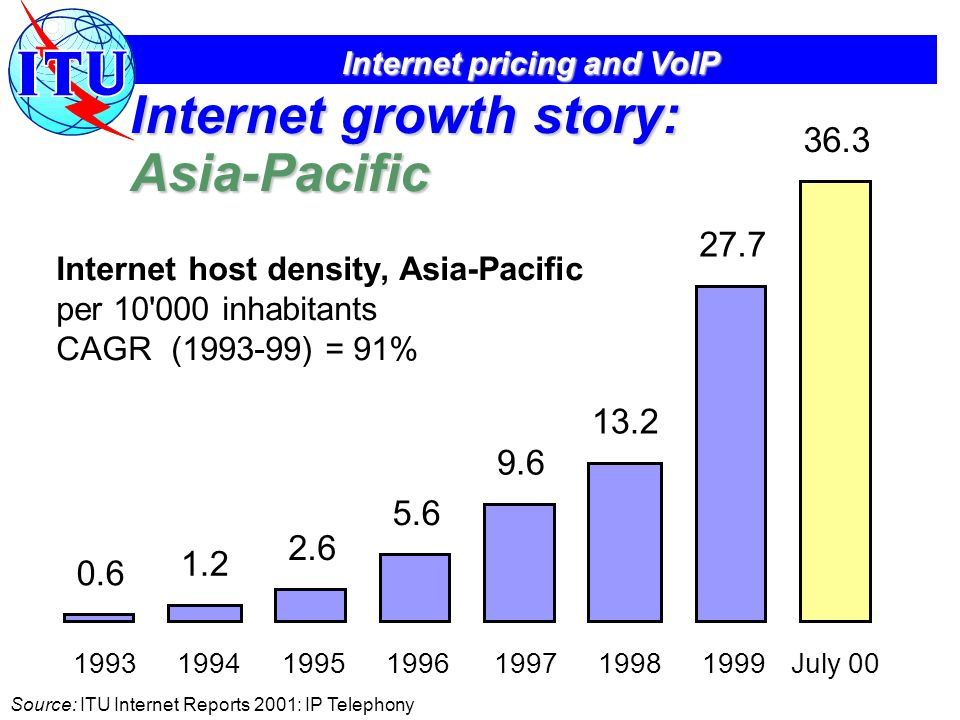 Internet pricing and VoIP Internet growth story: Asia-Pacific Internet host density, Asia-Pacific per 10 000 inhabitants CAGR (1993-99) = 91% 0.6 1.2 2.6 5.6 9.6 13.2 27.7 36.3 1993199419951996199719981999July 00 Source: ITU Internet Reports 2001: IP Telephony