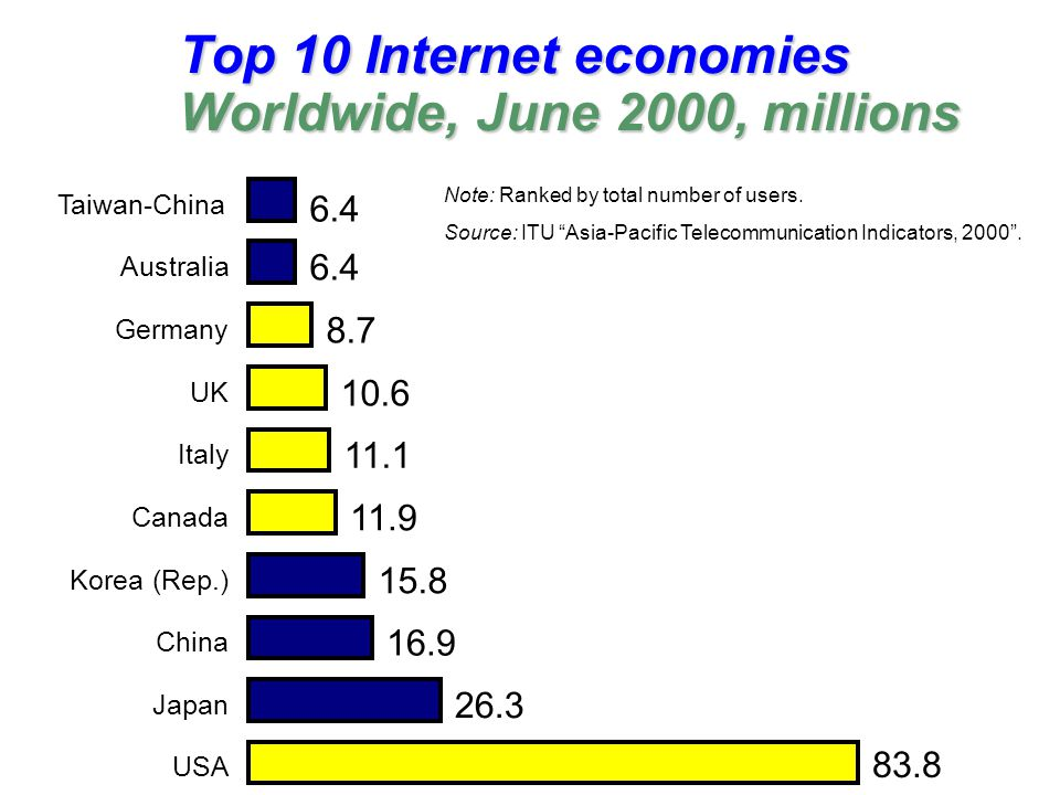 Top 10 Internet economies Worldwide, June 2000, millions 83.8 26.3 16.9 15.8 11.9 11.1 10.6 8.7 6.4 USA Japan China Korea (Rep.) Canada Italy UK Germany Australia Taiwan-China Note: Ranked by total number of users.