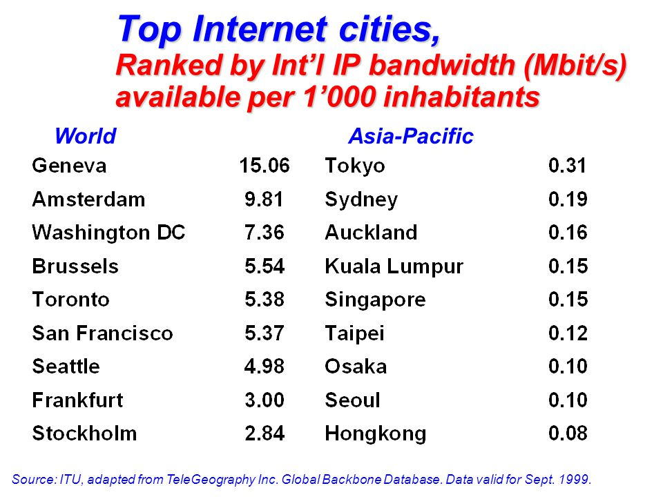 Number of int'l circuits in use, worldwide, and by region 1998 (in thousands) 0 50 100 150 200 250 300 1995199619971998 PSTN circuits International Private Lines (Internet) IPL, 68% PSTN, 32% IPL, 59% PSTN, 41% IPL, 18% PSTN, 82% Western Europe Asia Caribbean Source: FCC.