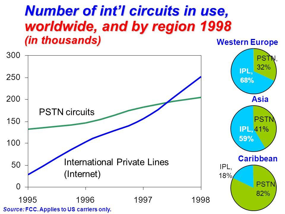 Comparative PSTN and IP Telephony retail tariffs per minute from US $0.17 $0.26 $0.59 $0.66 $0.08 $0.21 $0.55 AustraliaJapanChinaIndia PSTNIP Telephony Source: PSTN rate = WorldCom One; IP Telephony rates = deltathree,com PC-to-phone.