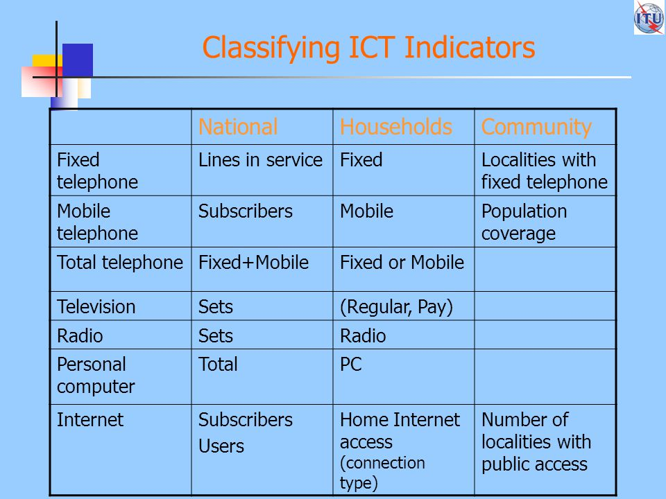 Classifying ICT Indicators NationalHouseholdsCommunity Fixed telephone Lines in serviceFixedLocalities with fixed telephone Mobile telephone SubscribersMobilePopulation coverage Total telephoneFixed+MobileFixed or Mobile TelevisionSets(Regular, Pay) RadioSetsRadio Personal computer TotalPC InternetSubscribers Users Home Internet access (connection type) Number of localities with public access