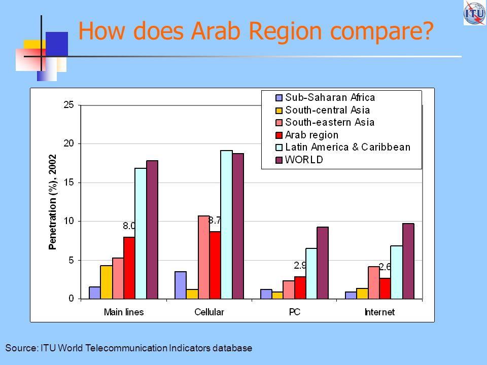 How does Arab Region compare Source: ITU World Telecommunication Indicators database