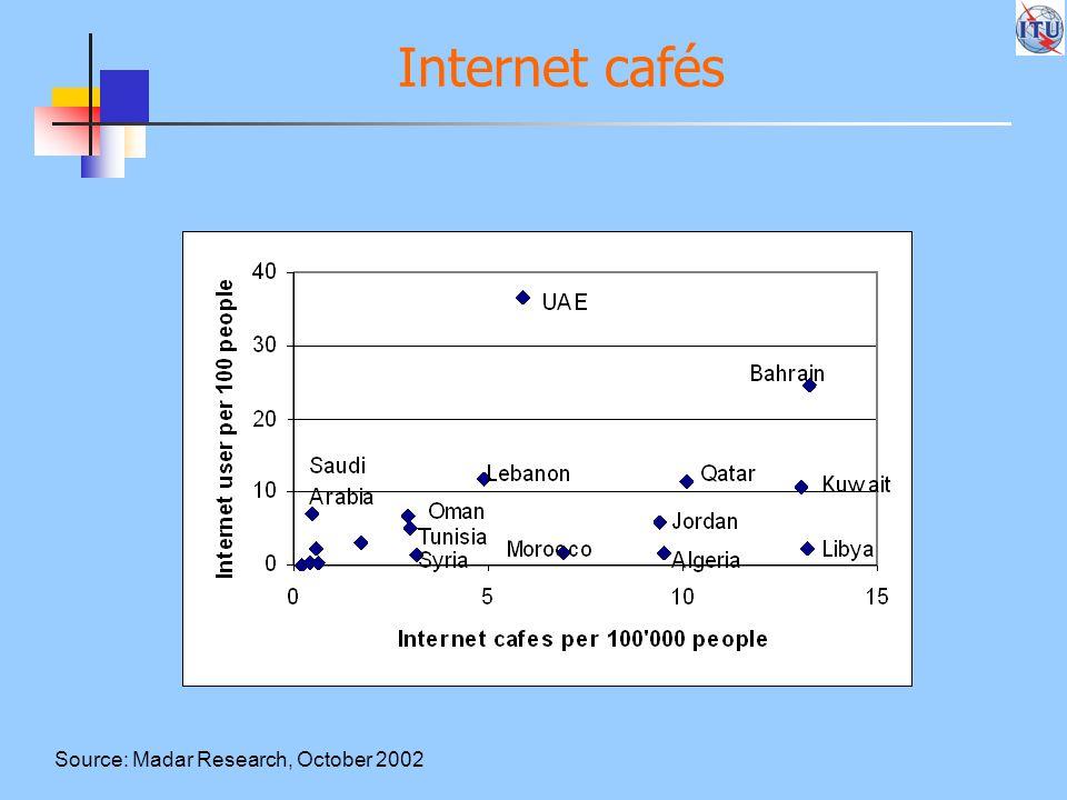 Internet cafés Source: Madar Research, October 2002