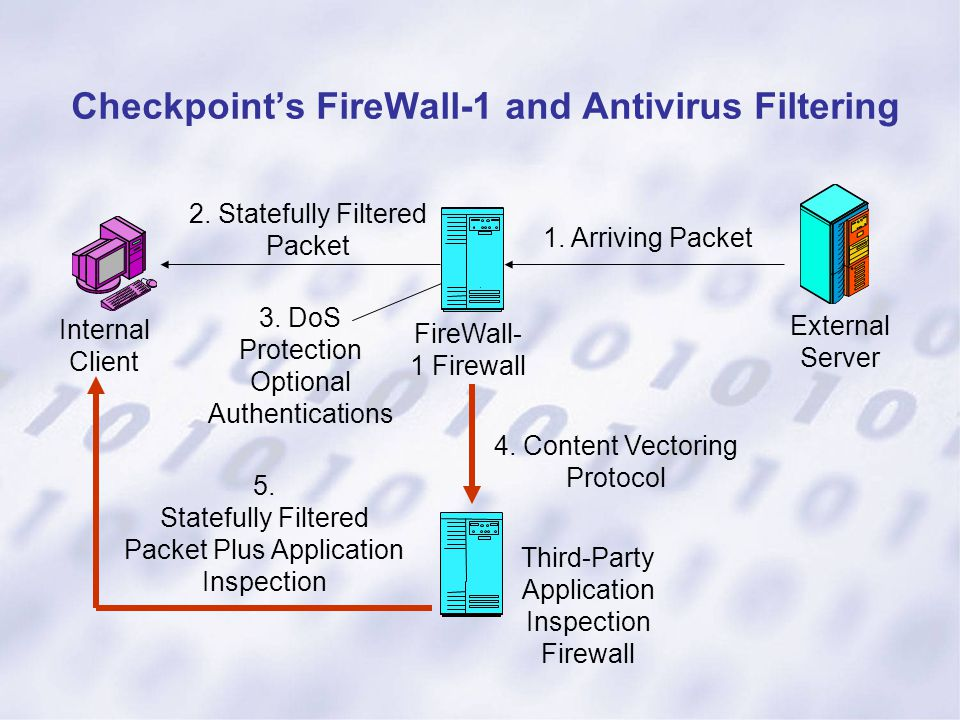 Checkpoint's FireWall-1 and Antivirus Filtering Internal Client 2. Statefully Filtered Packet 1. Arriving Packet External Server 4. Content Vectoring