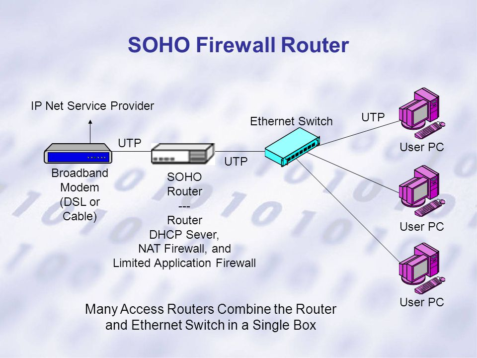 SOHO Firewall Router Broadband Modem (DSL or Cable) SOHO Router --- Router DHCP Sever, NAT Firewall, and Limited Application Firewall Ethernet Switch