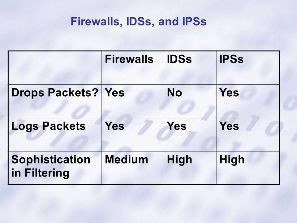 Firewalls, IDSs, and IPSs FirewallsIDSsIPSs Drops Packets?YesNoYes Logs PacketsYes Sophistication in Filtering MediumHigh