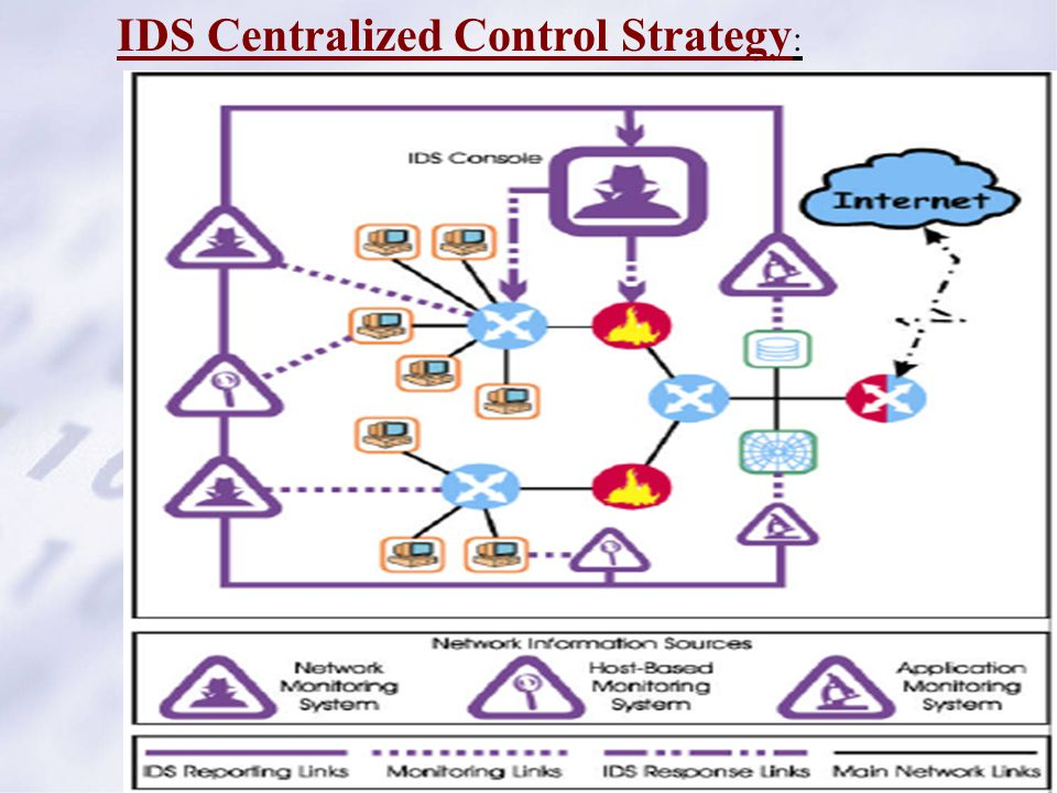 IDS Centralized Control Strategy :