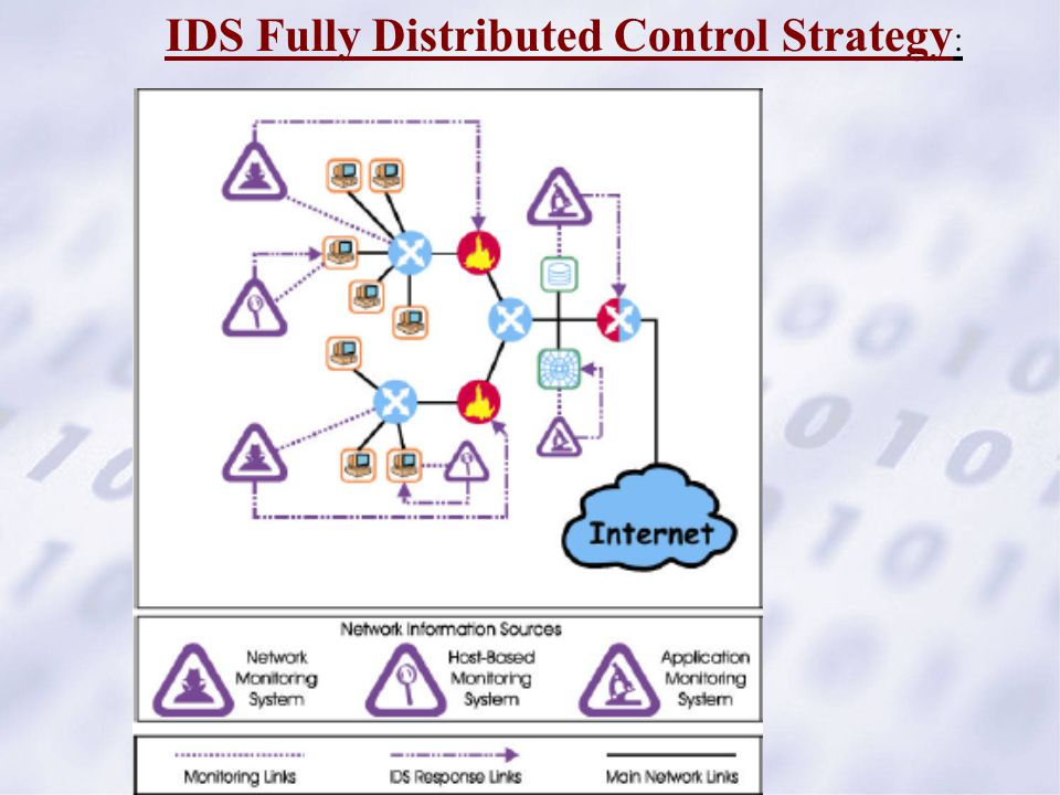 IDS Fully Distributed Control Strategy :