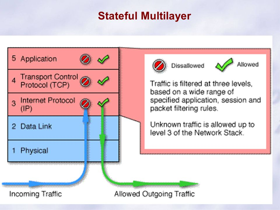 Stateful Multilayer