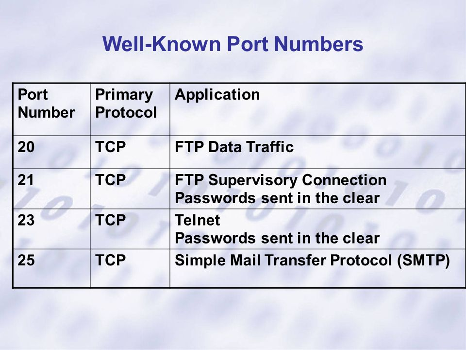 Well-Known Port Numbers Port Number Primary Protocol Application 20TCPFTP Data Traffic 21TCPFTP Supervisory Connection Passwords sent in the clear 23T