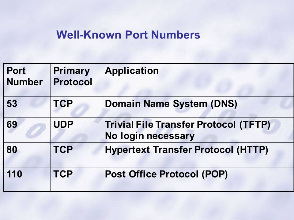 Well-Known Port Numbers Port Number Primary Protocol Application 53TCPDomain Name System (DNS) 69UDPTrivial File Transfer Protocol (TFTP) No login nec