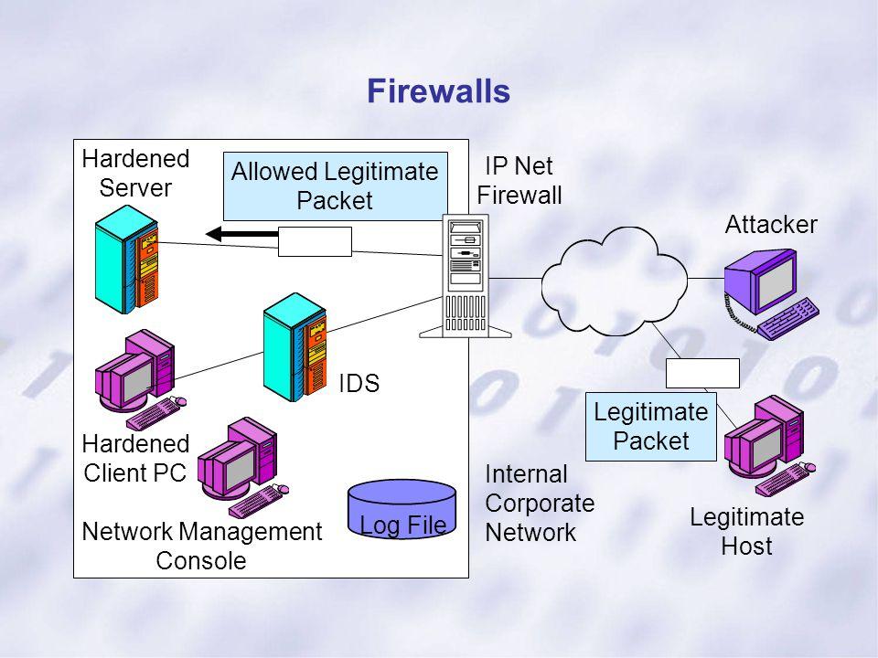 Firewalls Log File Hardened Server IDS Hardened Client PC Network Management Console Internal Corporate Network IP Net Firewall Allowed Legitimate Pac