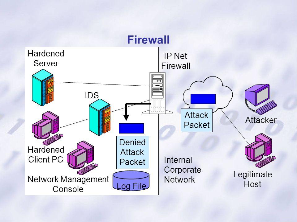 Firewall Log File Hardened Server IDS Hardened Client PC Network Management Console Internal Corporate Network IP Net Firewall Legitimate Host Attacke