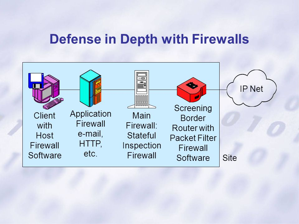 Defense in Depth with Firewalls Client with Host Firewall Software IP Net Application Firewall e-mail, HTTP, etc. Main Firewall: Stateful Inspection F